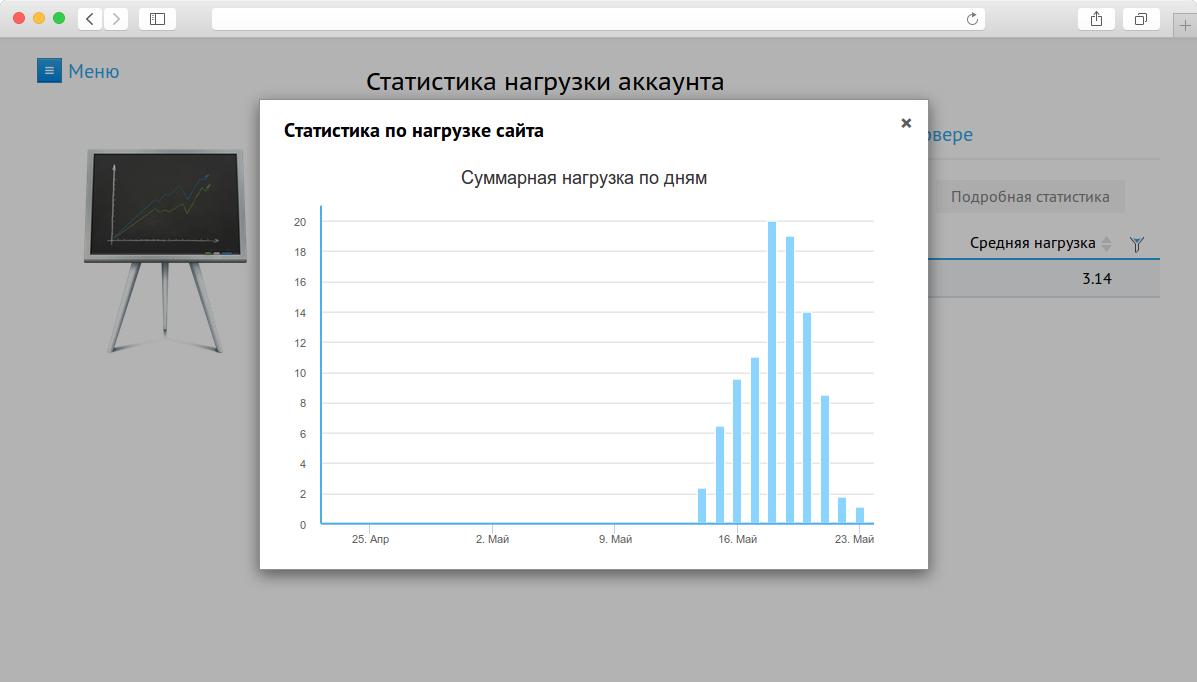 Нагрузка на хостинг cp хостинг сайта mysql php
